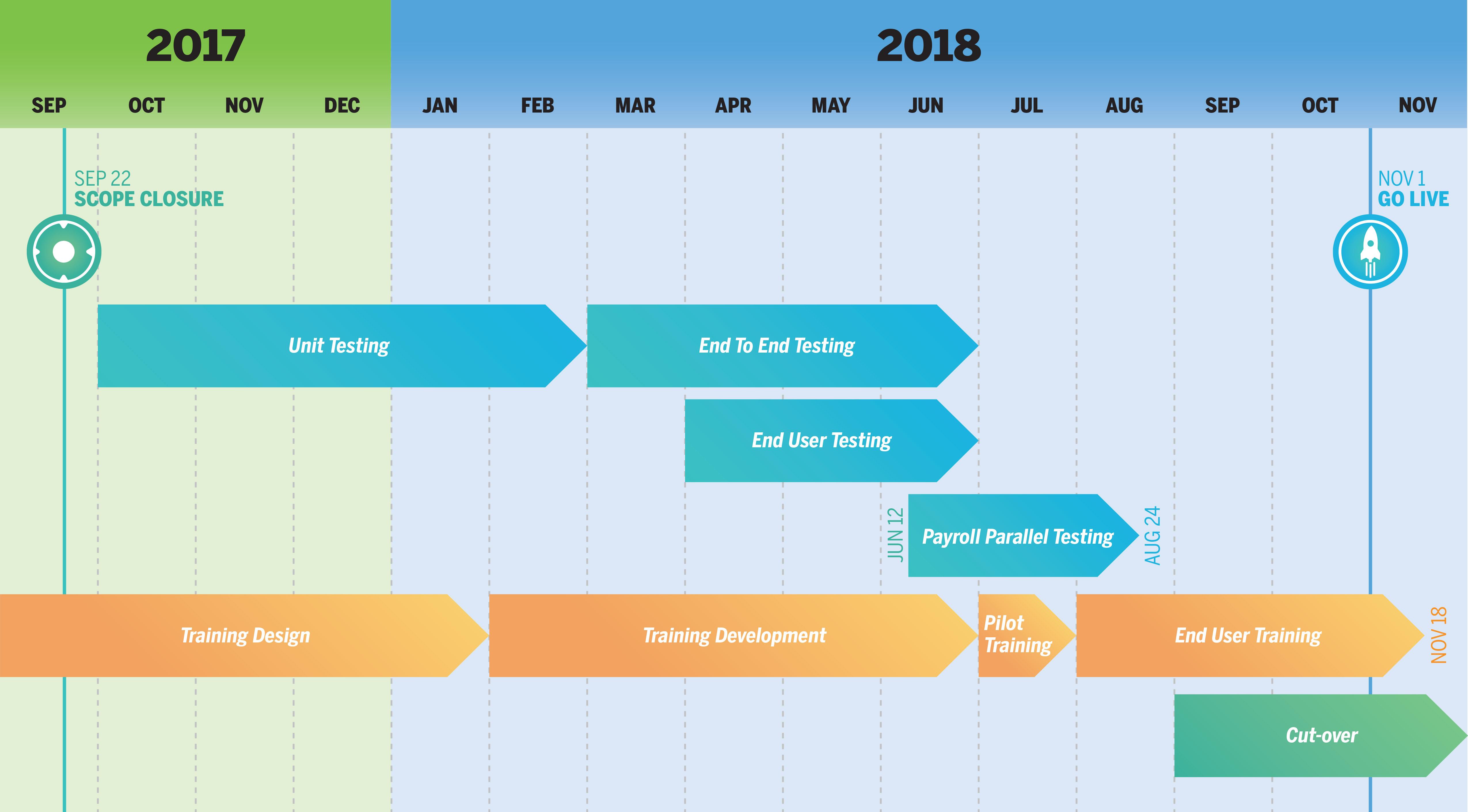 Workday Timeline HIGH LEVEL v2 jpg | Workday | The University of