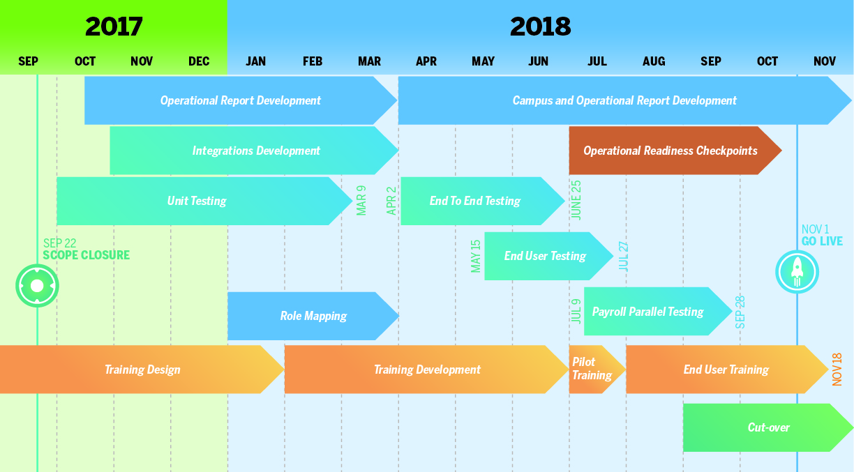 Workday Project high level timeline